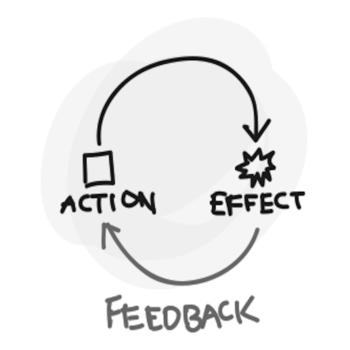 The feedback loop, energy is compounding