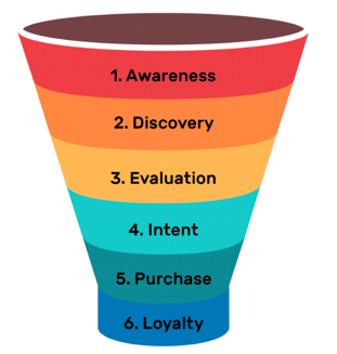 The Brand Loyalty Equation